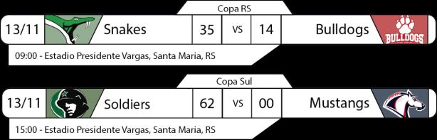 Tudo pelo Futebol Americano - Copa RS - 13/11/2016 - Resultados