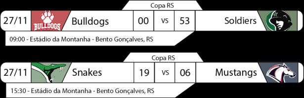 Tudo pelo Futebol Americano - Copa RS - 2016-11-27 - Resultados