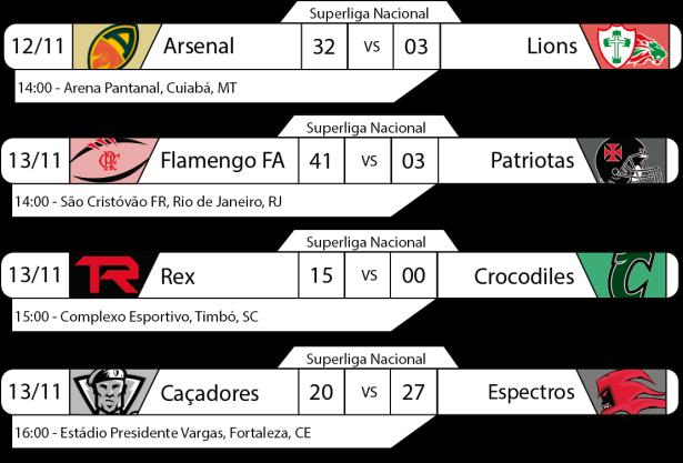 Tudo pelo Futebol Americano - Superliga Nacional 12 e 13/11/2016 - Finais de Conferência - Resultados