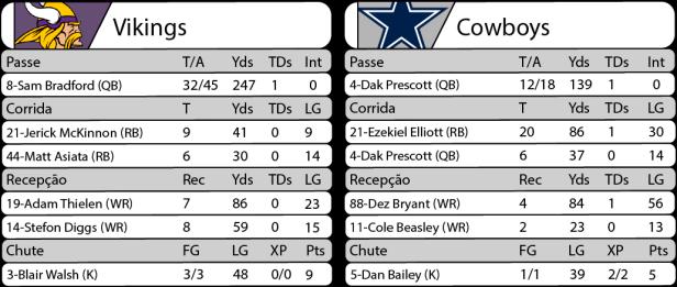 Tudo pelo Futebol Americano - NFL - 01/12/2016 - Semana 13 - Thursday Night Football - Estatísticas - Vikings 15 x Cowboys 17
