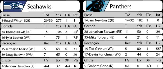 Tudo pelo Futebol Americano - 04/12/2016 - NFL - Semana 13 - Sunday Night Football - Estatísticas - Seahawks 40 x Panthers 07