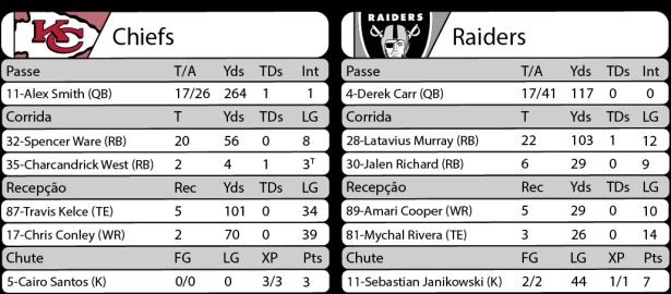 Tudo pelo Futebol Americano - NFL - 08/12/2016 - Semana 14 - Thursday Night Football - Estatísticas - Chiefs 21 x Raiders 13
