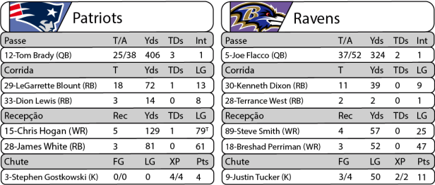 Tudo pelo Futebol Americano - NFL - 12/12/2016 - Monday Night Football - Estatísticas - Patriots 30 x Ravens 23