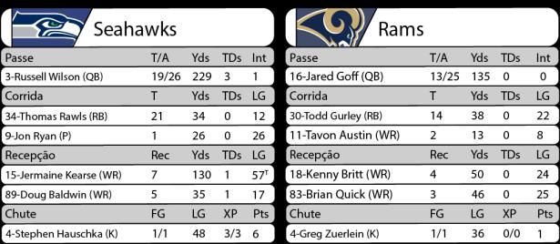 Tudo pelo Futebol Americano - NFL - 15/12/2016 - Semana 15 - Thursday Night Football - Estatísticas - Seahawks 24 x Rams 3