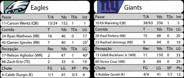 Tudo pelo Futebol Americano - NFL - 22/12/2016 - Semana 16 - Thursday Night Football - Eagles 24 x Giants 19