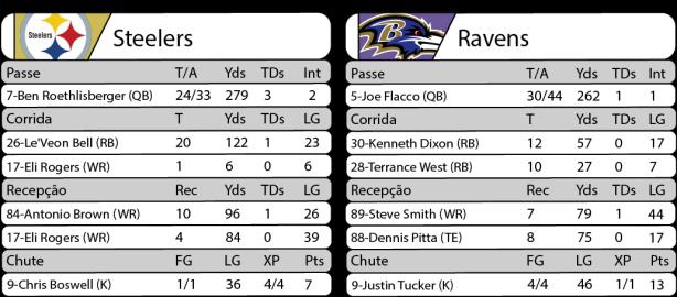 Tudo pelo Futebol Americano - NFL - 25/12/2016 - Semana 16 - Estatísticas - Steelers 31 x Ravens 27