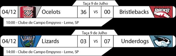 Tudo pelo Futebol Americano - Taça 9 de Julho - 04/12/2016 - Semifinais - Resultados