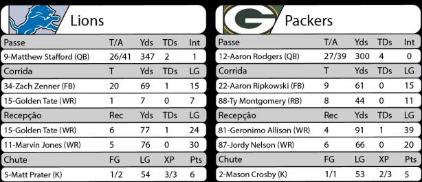 Tudo pelo Football Americano - NFL - 01/01/2017 - Semana 17 - Sunday Night Football - Estatísticas - Lions 24 x Packers 31