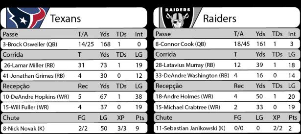 Tudo pelo Futebol Americano - NFL - 07/01/2017 - NFL - Playoffs - Wild Card - Estatísticas - Texans 27 x Raiders 14