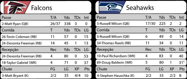 Tudo pelo Futebol Americano - NFL - 14/01/2017 - Playoffs - Divisional - Estatísticas - Falcons 36 x Seahawks 20