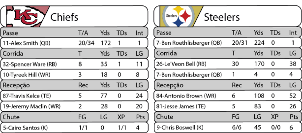 2017-01-15-nfl-playoffs-divisional-estatisticas-chiefs-16-x-steelers-18