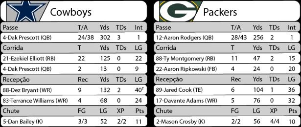 Tudo pelo Futebol Americano - NFL - 15/01/2017 - Playoffs - Divisional - Estatísticas - Cowboys 31 x Packers 34