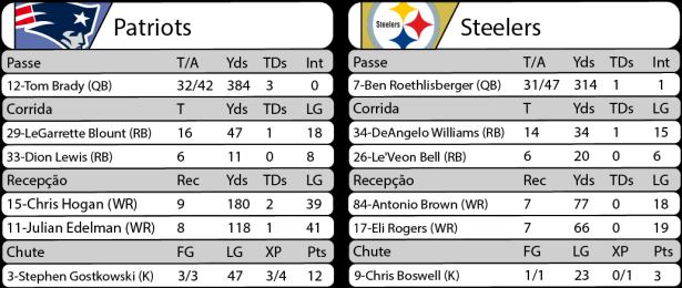 Tudo pelo Futebol Americano - NFL - 22/01/2017 - Playoffs - AFC Championship - Estatísticas - Patriots 36 x Steelers 17