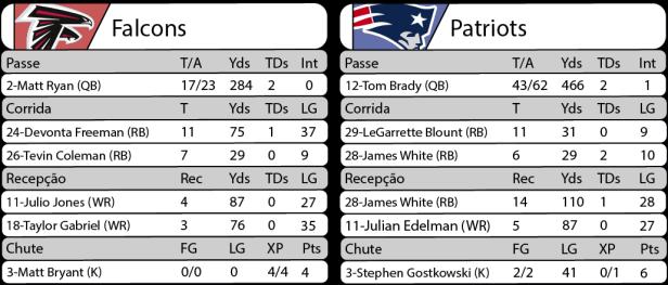 Tudo pelo Futebol Americano - NFL - 05/02/2017 - Playoffs - Super Bowl LI - Falcons 28 x Patriots 34
