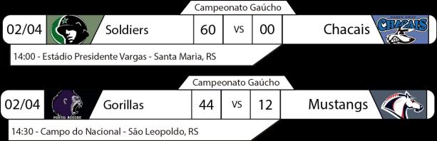 Tudo pelo Futebol Americano - Campeonato Gaúcho - 02/04/2017 - Resultados