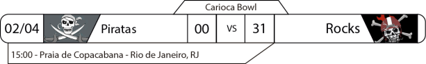 Tudo pelo Futebol Americano - Carioca Bowl - 02/04/2017 - Resultados
