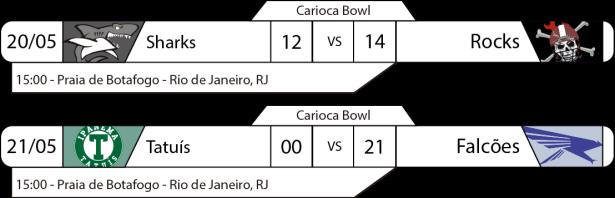 TPFA - 2017-05-21 - Carioca Bowl - Resultado