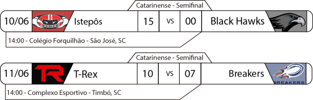 TPFA - Campeonato Catarinense - 2017-06-11 - Semifinal - Resultados.png