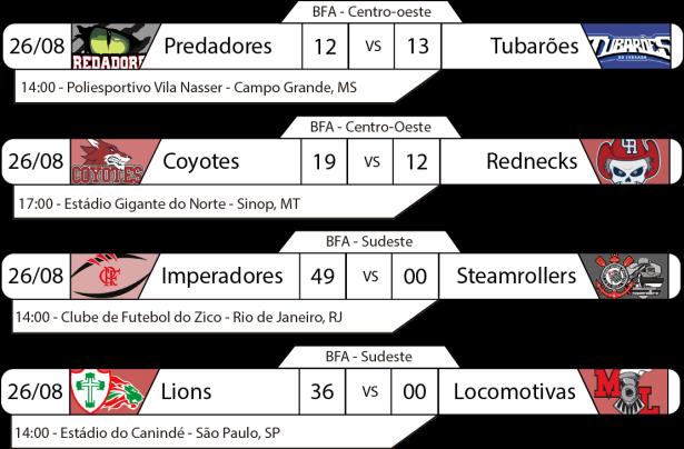 TPFA - 2017-08-27 - BFA - Resultados.png