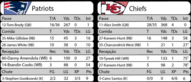 TPFA - 2017-09-07 - Thursday Night Football - Patriots x Chiefs - Estatísticas