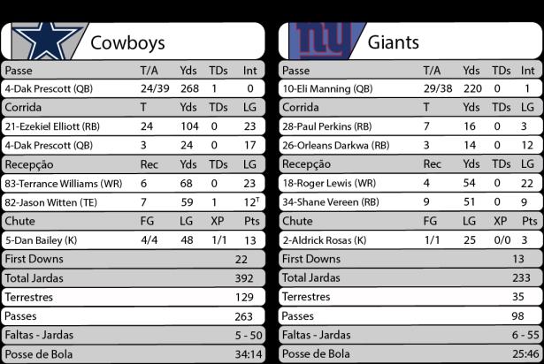TPFA - 2017-09-10 - Sunday Night Football - Cowboys x Giants - Estatísticas.png