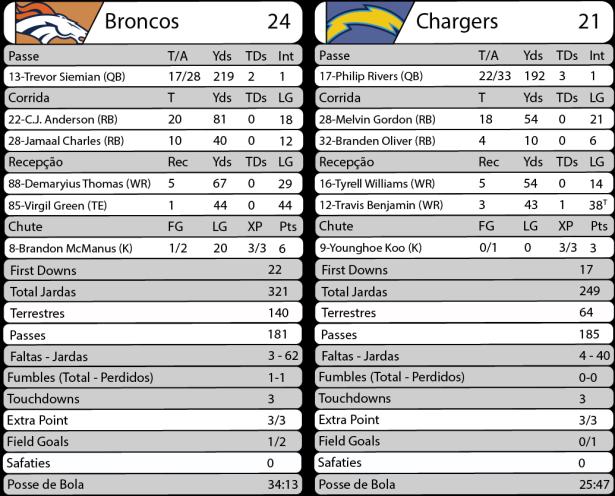 TPFA - 2017-09-11 - Monday Night Football - Broncos x Chargers - Estatísticas