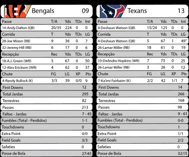 TPFA - 2017-09-14 - Thursday Night Football - Bengals x Texans - Estatísticas.png