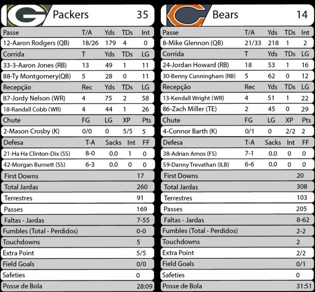 TPFA - 2017-09-28 - Semana 04 - Thursday Night Football - Packers 35 x Bears 14 - Estatísticas.png