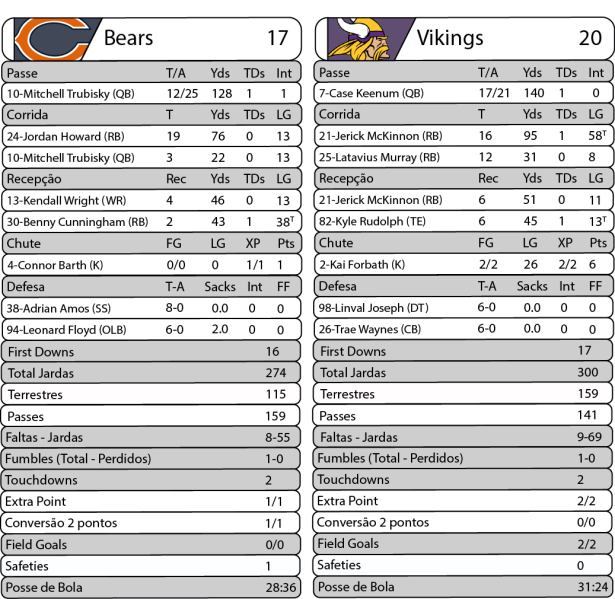 NFL Jogos_Monday Night Football - Bears 17 x Vikings 20 - Estatísticas.png