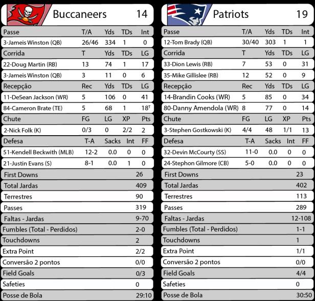 TPFA - 2017-10-05 - Semana 05 - Thursday Night Football - Buccaneers 14 x Patriots 19 - Estatísticas.png