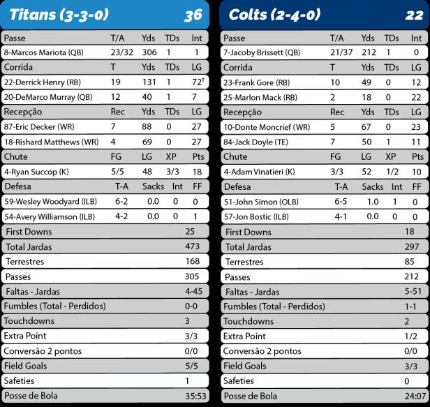 TPFA - 2017-10-16 - MNF - Titans 36 x Colts 29 - Estatísticas-01.png