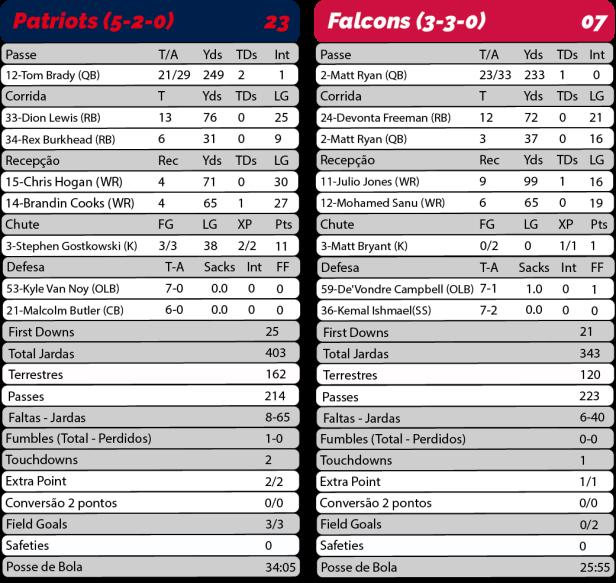 TPFA - 2017-10-22 _Sunday Night Football - Patriots 23 x Falcons 07 - Estatísticas-01.png
