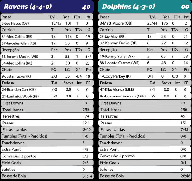 TPFA - 2017-10-26 - TNF - Ravens 40 x Dolphins 00 - Estatisticas-01.png