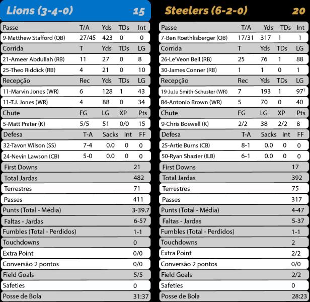 TPFA - 2017-10-29 - SNF - Lions 15 x Steelers 20 - Estatísticas-01.png