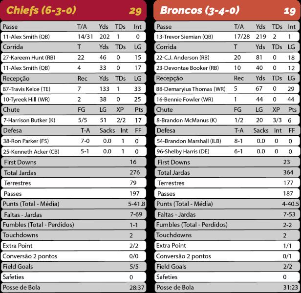 TPFA - 2017-10-30 - MNF - Chiefs 29 x Broncos 19 - Estatísticas-01.png