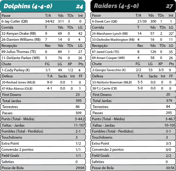 TPFA - 2017-11-05 - SNF - Dolphins 24 x Raiders 27 - Estatísticas-01.png