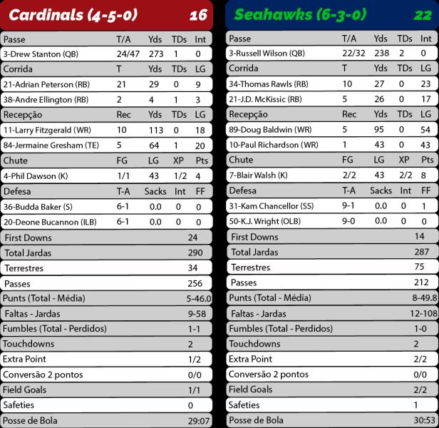 TPFA - 2017-11-09 - TNF - Cardinals 16 x Seahawks 22 - Estatísticas-01.png