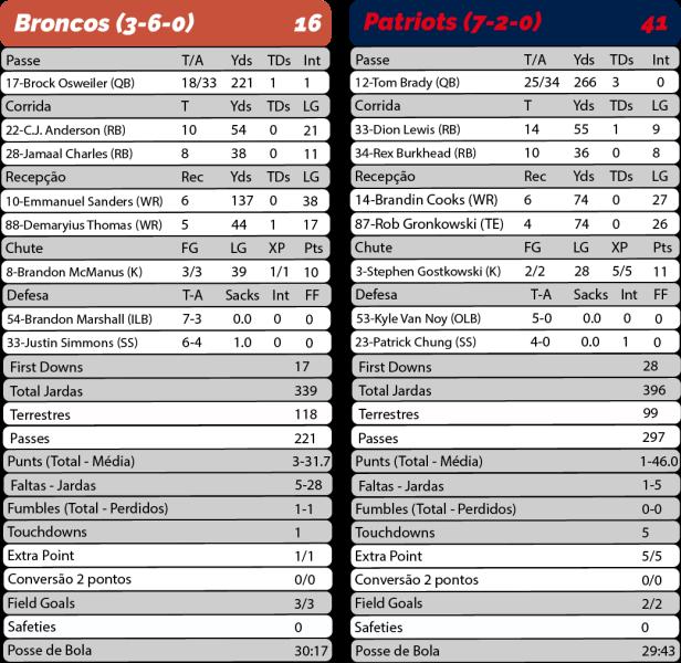TPFA - 2017-11-12 - Sunday Night Football - Broncos 16 x Patriots 41 - Estatísticas-01