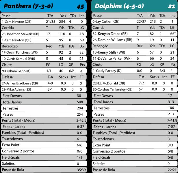 TPFA - 2017-11-13 - Monday Night Football - Panthers 45 x Dolphins 21 - Estatísticas-01