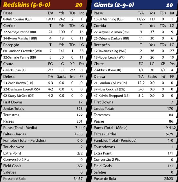 TPFA - NFL - 2017-11-26 - Thanksgiving - SNF - Redskins 20 x Giants 10 - Estatísticas.png