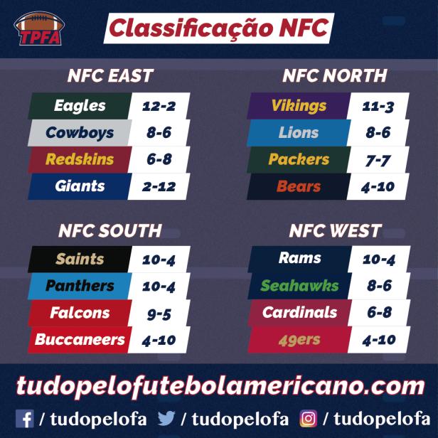 NFL 2017_NFC
