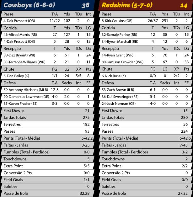 TPFA - NFL - 2017-11-30 - TNF - Cowboys 38 x Redskings 14 - Estatísticas.png
