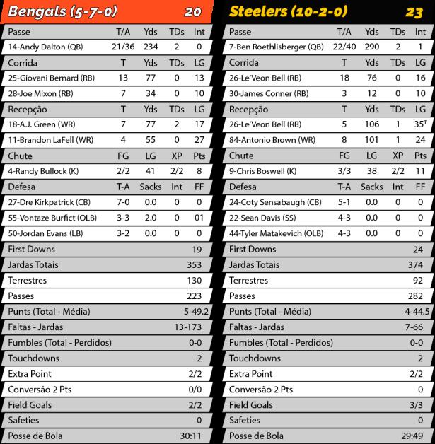 TPFA - NFL - 2017-12-04 - MNF - Browns 20 x Steelers 23_MNF - Estatísticas.png