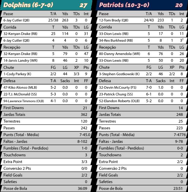 TPFA - NFL - 2017-12-11 - MNF - Dolphins 27 x Patriots 20 - Estatisticas.png