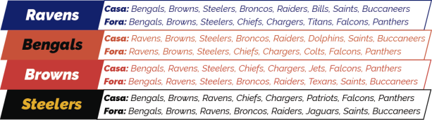 NFL 2018 - AFC North