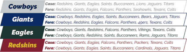 NFL 2018 - NFC East