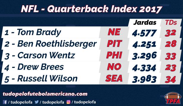 Top 5 - Quarterback Index 2017