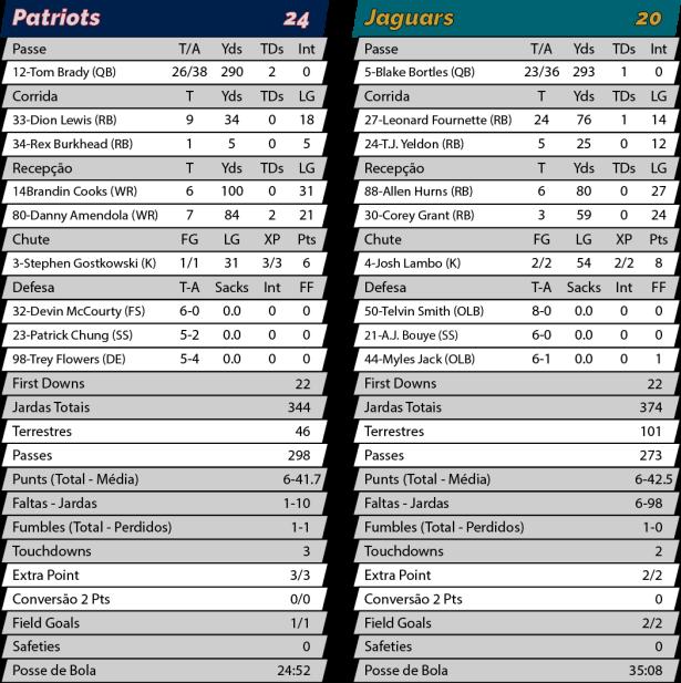 TPFA - NFL - 2018-01-21 - Final AFC - Patriots 24 x Jaguars 20 - Estatísticas