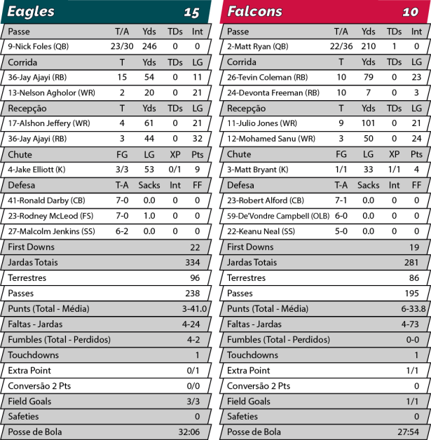 TPFA - NFL - Playoffs - 2017-01-13 - Divisional NFC - Eagles 15 x Falcons 10 - Estatísticas.png