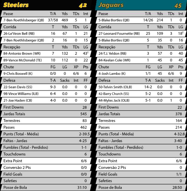 TPFA - NFL - Playoffs - 2017-01-14 - Divisional AFC - Steelers 42 x Jaguars 45 - Estatísticas.png
